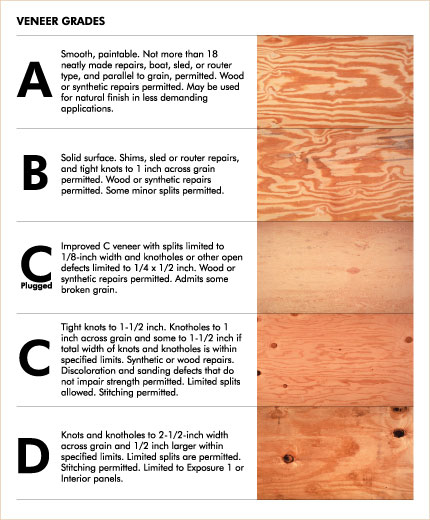 C Grade Plywood ~ Professional training would be good for most of the