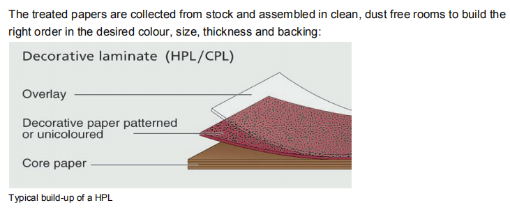 High Pressure Laminate (HPL) Manufacturing :Part 4 Typical build-up of a HPL