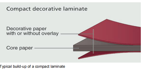 Typical build-up of a compact laminate