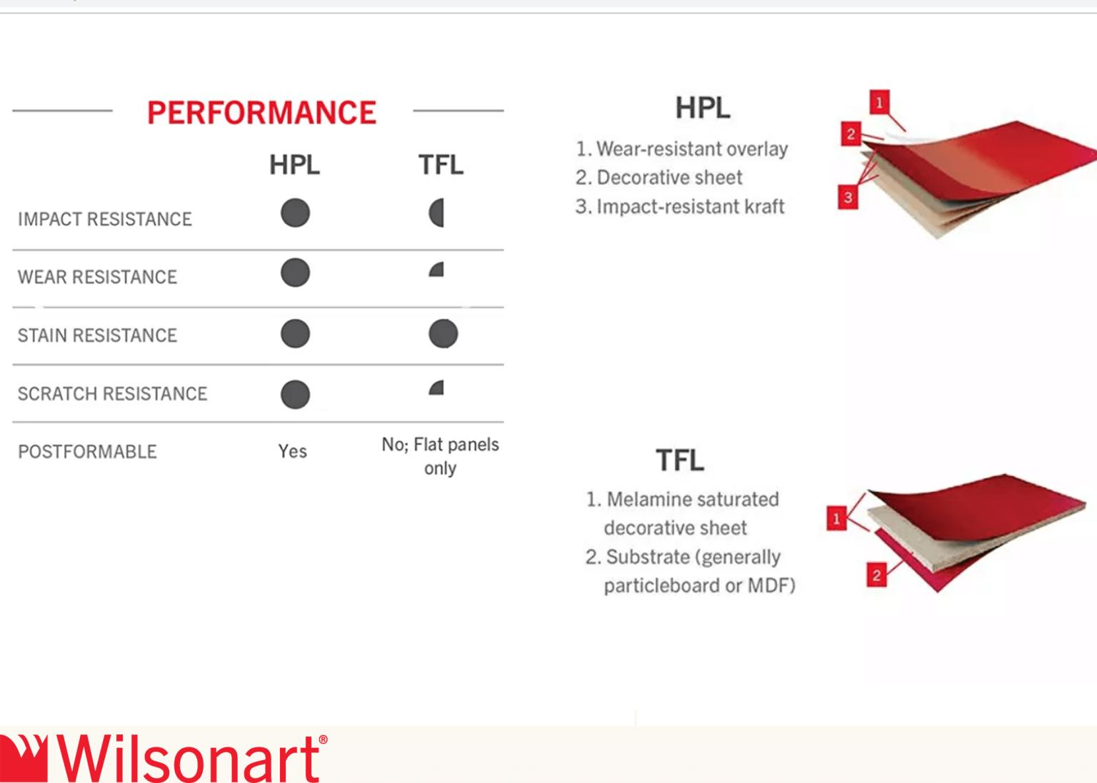 DIFFERENCE BETWEEN WILSONART HPL & TFL